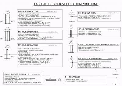 TABLEAU DES COMPOSITION